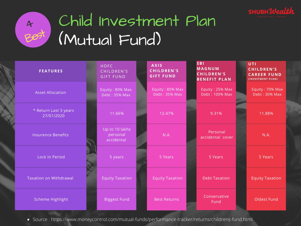 best investment funds for children